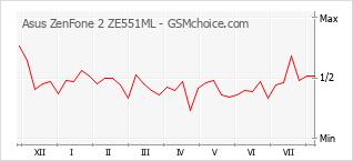 Popularity chart of Asus ZenFone 2 ZE551ML