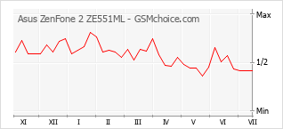 手機聲望改變圖表 Asus ZenFone 2 ZE551ML