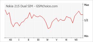 Popularity chart of Nokia 215 Dual SIM