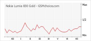 手機聲望改變圖表 Nokia Lumia 830 Gold