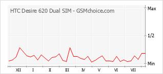 Popularity chart of HTC Desire 620 Dual SIM
