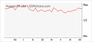 Popularity chart of Huawei P8 Lite