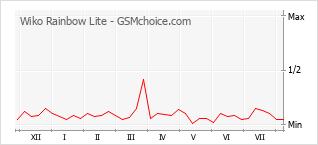 Popularity chart of Wiko Rainbow Lite