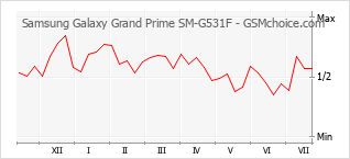 Popularity chart of Samsung Galaxy Grand Prime SM-G531F