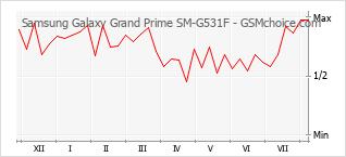 手機聲望改變圖表 Samsung Galaxy Grand Prime SM-G531F