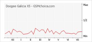 Popularity chart of Doogee Galicia X5