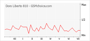Popularity chart of Doro Liberto 810