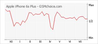 Popularity chart of Apple iPhone 6s Plus