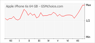 Popularity chart of Apple iPhone 6s 64 GB