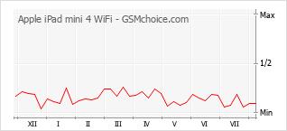 Popularity chart of Apple iPad mini 4 WiFi