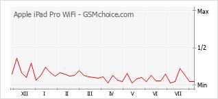 Traçar mudanças de populariedade do telemóvel Apple iPad Pro WiFi
