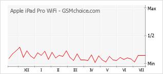 手機聲望改變圖表 Apple iPad Pro WiFi