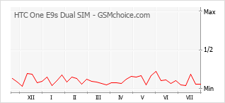 Popularity chart of HTC One E9s Dual SIM