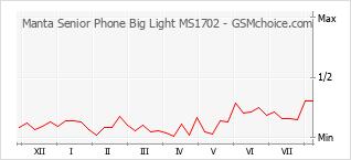 Gráfico de los cambios de popularidad Manta Senior Phone Big Light MS1702
