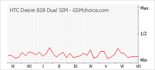 Popularity chart of HTC Desire 828 Dual SIM