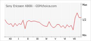 Gráfico de los cambios de popularidad Sony Ericsson K800i