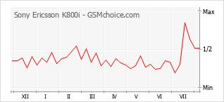 Populariteit van de telefoon: diagram Sony Ericsson K800i