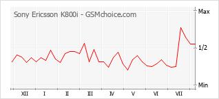 Traçar mudanças de populariedade do telemóvel Sony Ericsson K800i