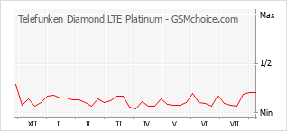 Popularity chart of Telefunken Diamond LTE Platinum