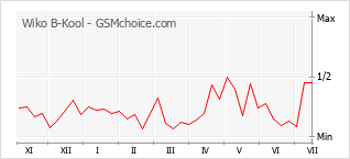 Popularity chart of Wiko B-Kool