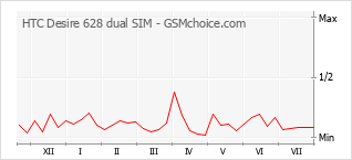Popularity chart of HTC Desire 628 dual SIM