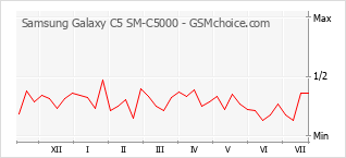 Popularity chart of Samsung Galaxy C5 SM-C5000