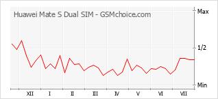 Popularity chart of Huawei Mate S Dual SIM