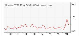 Popularity chart of Huawei Y5II Dual SIM