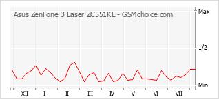 Traçar mudanças de populariedade do telemóvel Asus ZenFone 3 Laser ZC551KL