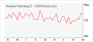 Popularity chart of Huawei Maimang 5