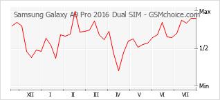 Popularity chart of Samsung Galaxy A9 Pro 2016 Dual SIM