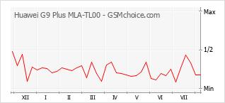 Popularity chart of Huawei G9 Plus MLA-TL00