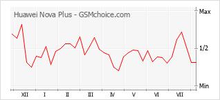 Popularity chart of Huawei Nova Plus