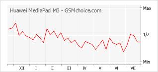 Popularity chart of Huawei MediaPad M3