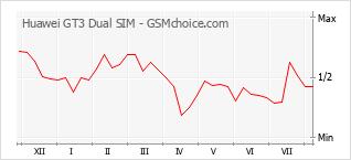 Popularity chart of Huawei GT3 Dual SIM