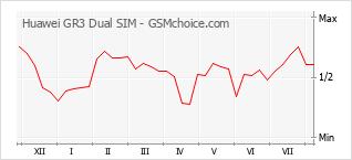 Popularity chart of Huawei GR3 Dual SIM