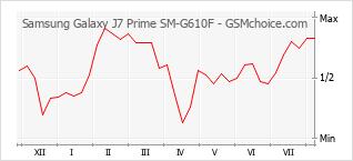 手機聲望改變圖表 Samsung Galaxy J7 Prime SM-G610F