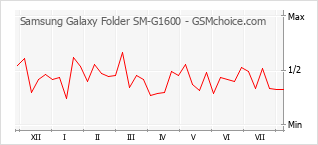 Popularity chart of Samsung Galaxy Folder SM-G1600