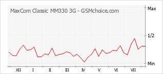 Grafico di modifiche della popolarità del telefono cellulare MaxCom Classic MM330 3G