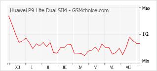 Popularity chart of Huawei P9 Lite Dual SIM