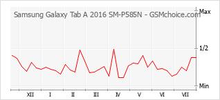 Popularity chart of Samsung Galaxy Tab A 2016 SM-P585N