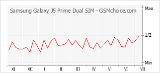 Popularity chart of Samsung Galaxy J5 Prime Dual SIM