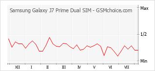 Popularity chart of Samsung Galaxy J7 Prime Dual SIM
