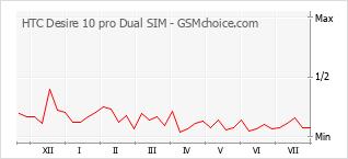 Gráfico de los cambios de popularidad HTC Desire 10 pro Dual SIM