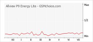 Popularity chart of Allview P9 Energy Lite