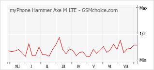 Traçar mudanças de populariedade do telemóvel myPhone Hammer Axe M LTE