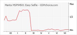 Gráfico de los cambios de popularidad Manta MSP94501 Easy Selfie
