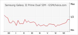 Popularity chart of Samsung Galaxy J2 Prime Dual SIM