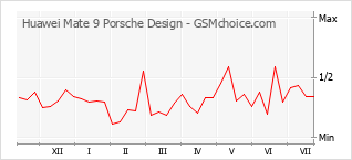 Popularity chart of Huawei Mate 9 Porsche Design