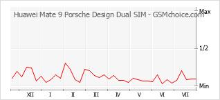 Popularity chart of Huawei Mate 9 Porsche Design Dual SIM